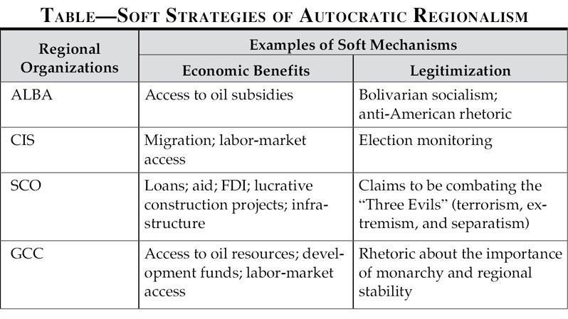 Understanding Authoritarian Regionalism | Journal of Democracy